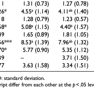ANOVA cell comparisons for mood meter conditions. Variable