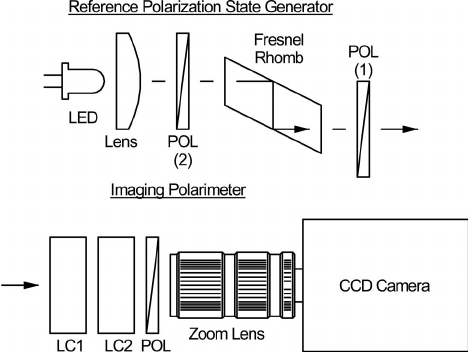 Reference polarization state generator (bottom) and the
