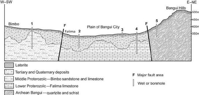 Schematic interpretative geological cross-section through