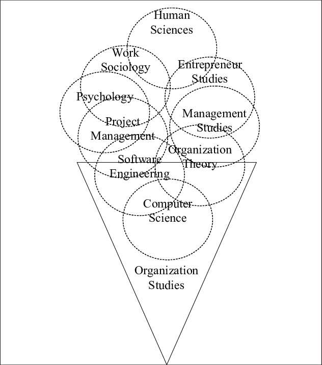 Metaphoric organization studies as a multidisciplinary approach | Download  Scientific Diagram