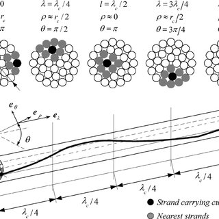(PDF) Frequency-Dependent Resistance in Litz-Wire Planar