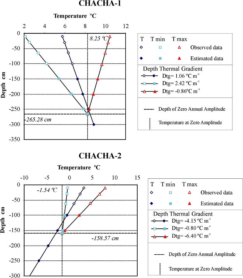 medium resolution of mean annual temperature t mean monthly minimum temperature tmin download scientific diagram