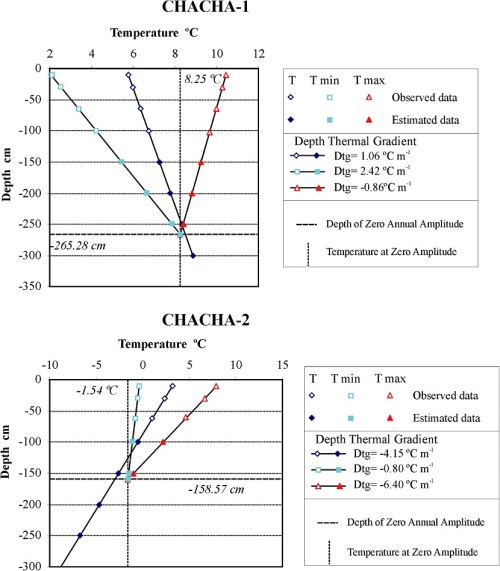 small resolution of mean annual temperature t mean monthly minimum temperature tmin download scientific diagram