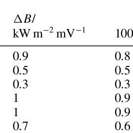 Calibration of a Gardon sensor using the thermal balance