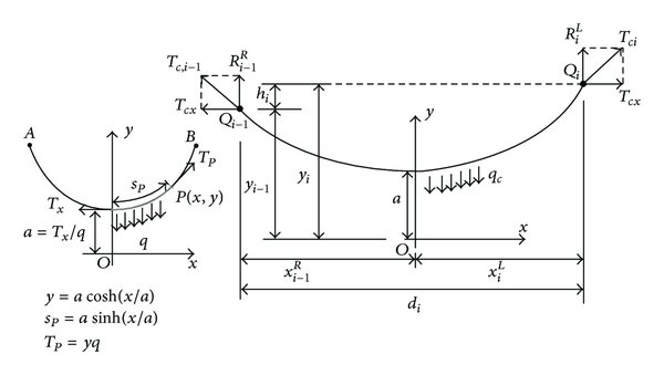 Catenary equation and segment of contact wire between