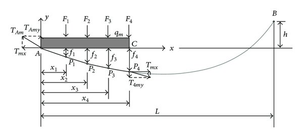 Configuration of the messenger wire in a catenary span