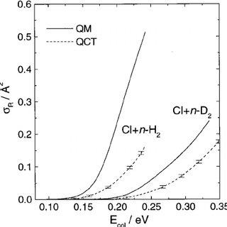 Probability density ͓ in ͑ a.u. ͒ −1 ͔ of the three lowest