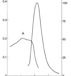 absorption a and fluorescence emission e spectra of the naphthol fast [ 850 x 1112 Pixel ]