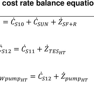 Effect of the pinch point on total cost rate, exergy
