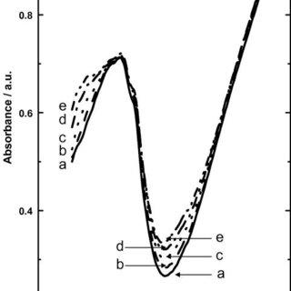 Cyclic voltammogram of potassium iodide at a platinum