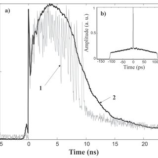 (PDF) Flat Supercontinuum Generation by a F8L in High