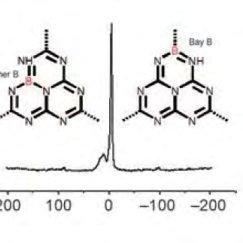 Comparación de (a) difractogramas de polvo y (b) espectros