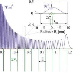 Sketch Diagram Online 3 Phase Wire Color Semi Quantitative Of Length Scales Radial Download Scientific
