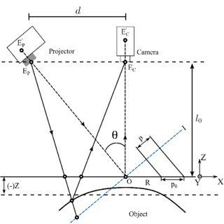 (a) Experimental setup for Fourier ptychography with an