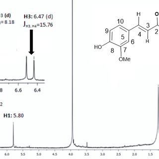 1 H-NMR spectrum in CDCl3 for curcumin. | Download ...