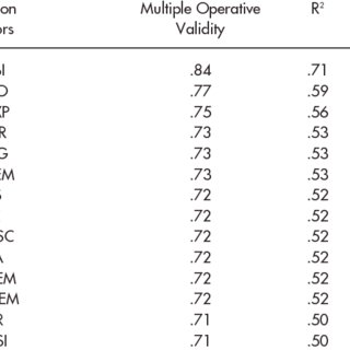 RELIABILITY AND VALIDITY OF PERSONNEL SELECTION METHODS