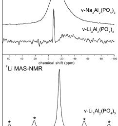 23 na mas nmr spectra for v na 3 al 2 po 4 3 and v li 3 al 2 po 4 download scientific diagram [ 850 x 1251 Pixel ]