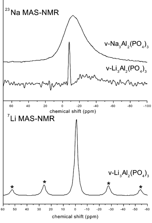 small resolution of 23 na mas nmr spectra for v na 3 al 2 po 4 3 and v li 3 al 2 po 4 download scientific diagram