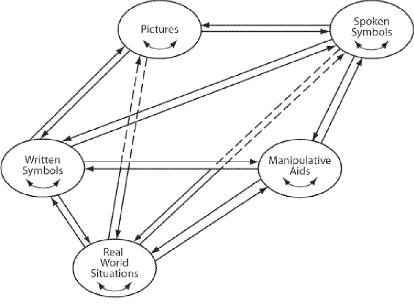 The Lesh Translation Model (Reprinted from Lesh, 1979a