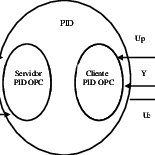 Interface del servidor PID OPC Otra forma más vistosa de