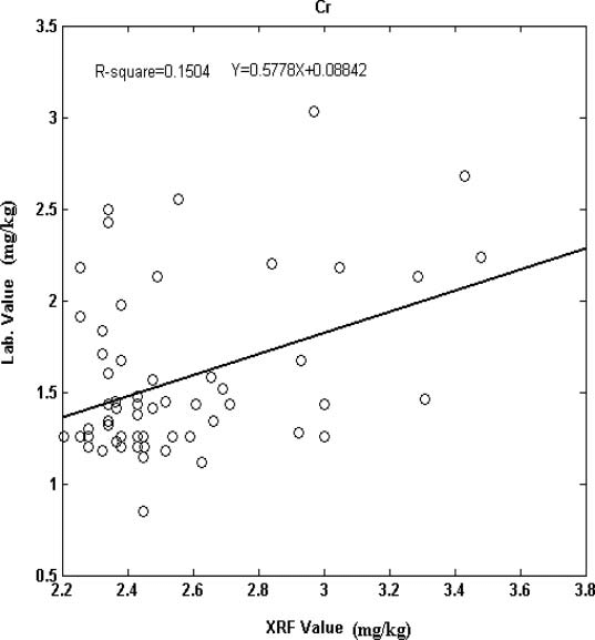 Graph of x-ray fluorescence (XRF) versus inductively