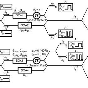 (PDF) 10 Gbit/s all-optical composite logic gates with XOR