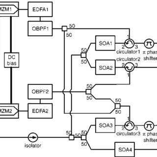 Schematic diagram of all-optical composite logic gates