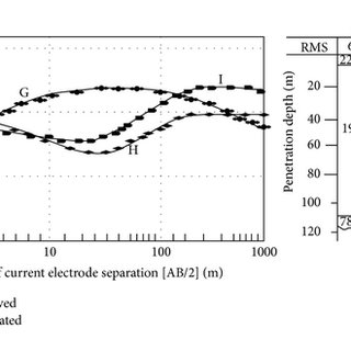 A graph of second layer water resistivity against bulk