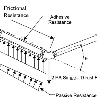 (PDF) Unified Approach to Thrust Restraint Design