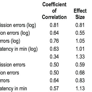 (PDF) Comparing Treatment Effect Measurements in