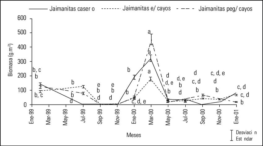 Biomasa de Ulva fasciata en los diferentes meses del año