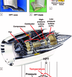 a b photographs of a high pressure turbine hpt vane and a hpt blade of a jet engine c schematic arrangement of the stationary vanes relative to  [ 850 x 1147 Pixel ]