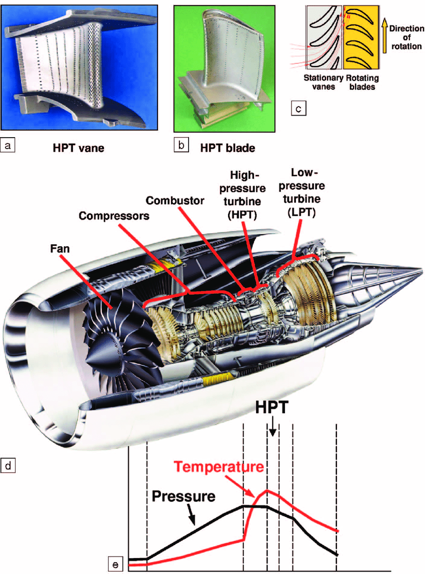 hight resolution of  a b photographs of a high pressure turbine hpt vane and a hpt blade of a jet engine c schematic arrangement of the stationary vanes relative to