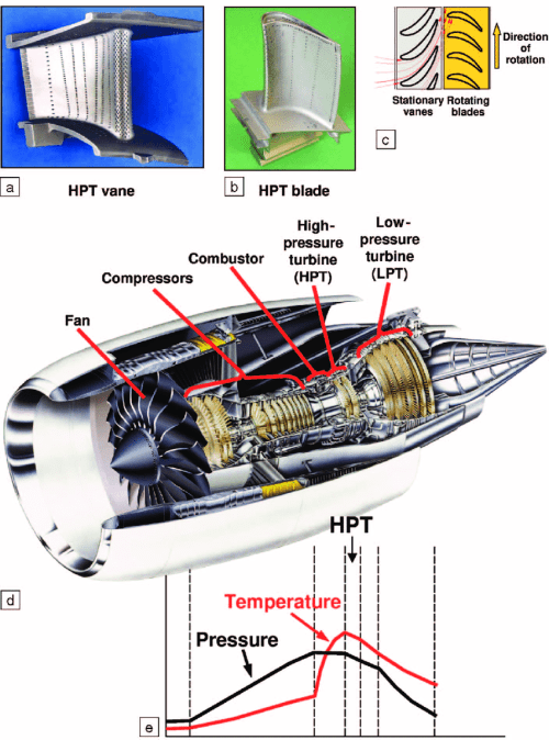 small resolution of  a b photographs of a high pressure turbine hpt vane and a hpt blade of a jet engine c schematic arrangement of the stationary vanes relative to
