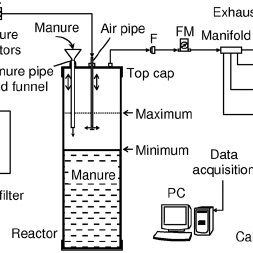 Schematic of the test setup (not to scale): F = air filter