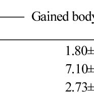 (PDF) Anti-obesity Effects of Ishige okamurae Extract in