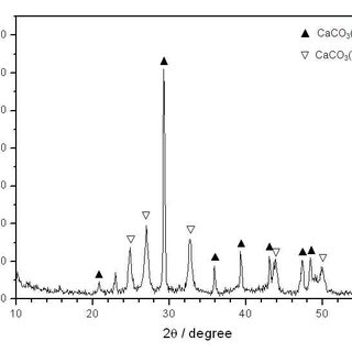 XRD pattern of the synthesized calcium carbonate with the