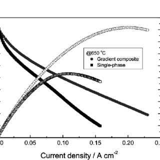 P curves of the cell with gradient-structure composite