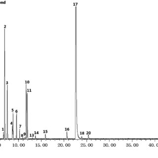 Gas chromatography-mass spectrometry (GC-MS) of the