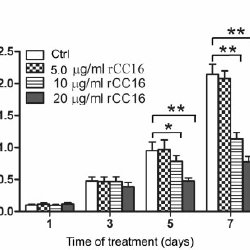 (PDF) Recombinant rat CC16 protein inhibits LPS-induced