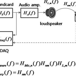 (PDF) Personal stereophonic system using loudspeakers