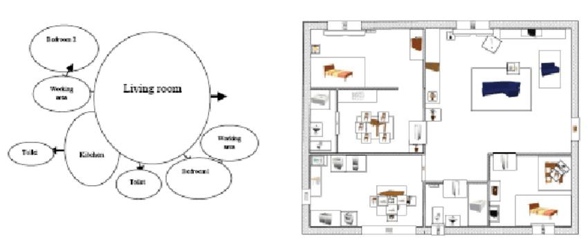 schematic layout design