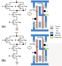 schematic and layout of 1x 2 input nand gates with a glb applied [ 850 x 943 Pixel ]