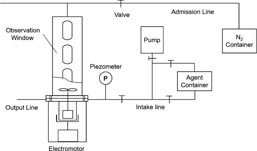 Schematic diagram of the high-pressure and hightemperature