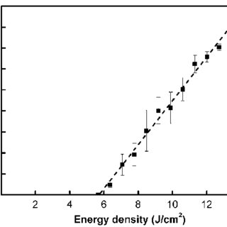 An absorption spectrum of 5 μ M Rose Bengal (RB) in