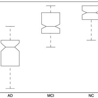 Average ofˆβofˆ ofˆβ(t) estimated using 5-fold cross