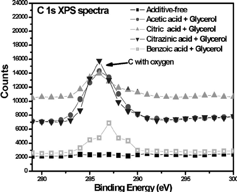 XPS spectra for Cu metals polished using four two-additive
