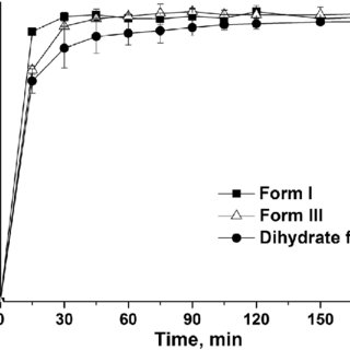 (PDF) Evaluation of a biphasic in vitro dissolution test