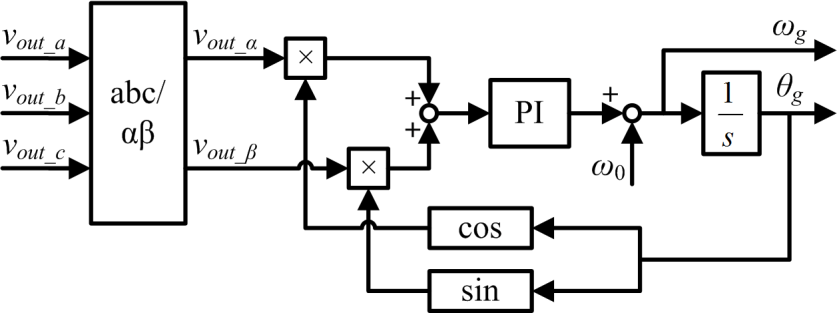 4 Block diagram of the