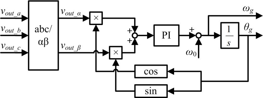 4 Block diagram of the